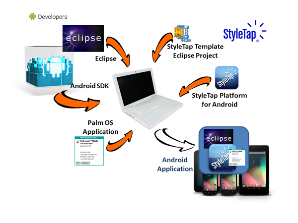StyleTap Android Wrapper SDK for Palm Applications